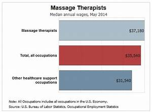 massage therapists how much money they make a year in With how much do massage therapists make