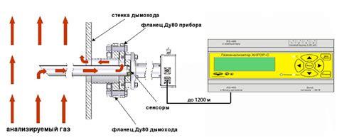 Метод расчета выхода биогазa Метод расчета веса биошлама [49] Расчет конструктивнотехнологических параметров для выбора.