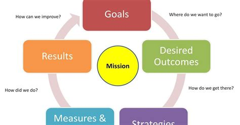 strategic planning guide  managers engineering management