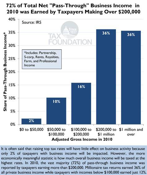 Putting A On America S Tax Returns A Putting A On America 39 S Tax Returns Chart 28 Tax