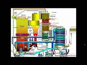 Flow Diagram Boiler Cfb  Electric Steam Power Plants