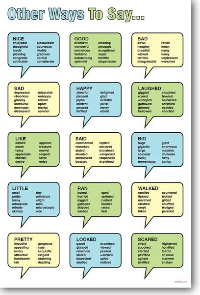 New Language Arts Educational Poster  Other Ways To Say  Synonyms Ebay