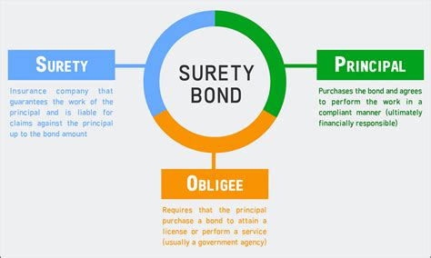 What Is A Surety Bond?  Surety Bonds Direct. Extended Warrenty For Cars Ibs Beauty School. I Need A Bank Account Today Buy Url Address. Virtual Machine Open Source Sage Mas 200 Erp. Online Degree Tennessee Droid Backup Software. Set Up Bank Account Online Cost Of Facelifts. Average Price For Home Insurance. Auto Glass Shop Phoenix Teachers Insurance Nj. How To Accept Mobile Payments