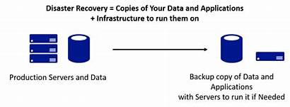 Disaster Recovery Definition Backup Availability Cvm Dr