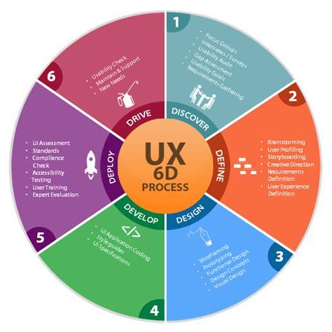 Agile UX Design: The 6D Process - Synerzip