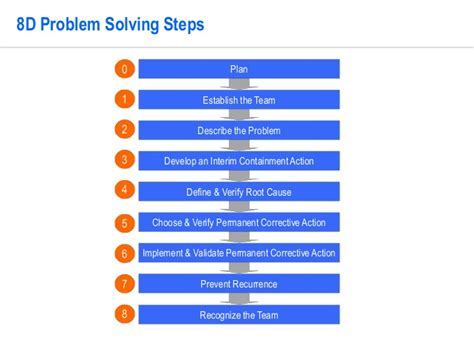 problem solving template  operational excellence
