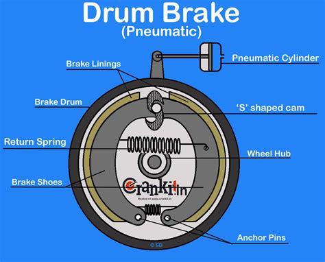 How Drum Brake Works? It's Advantages & Disadvantages