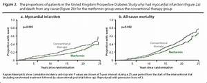 Diabetes medications with cardiovascular protection in the ...