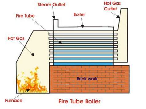 How Exactly Does A Fire Tube Boiler Operate?