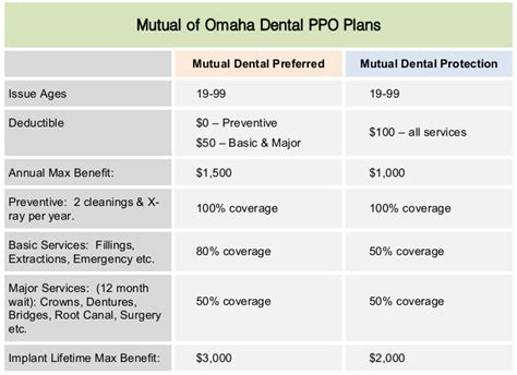 mutual  omaha medicare supplement plan    rates