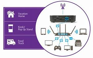 Wireless Modem Wire Diagram