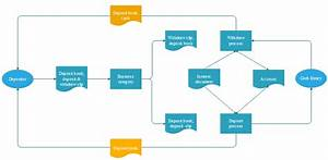 Diagram  Bank Deposit Process Flow Diagram Full Version