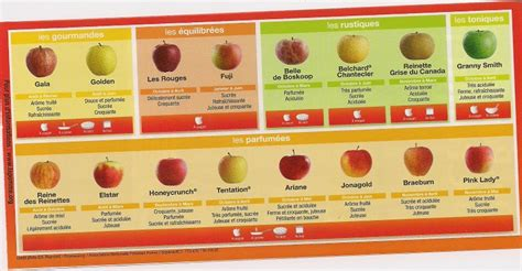 varietes de pommes fruits