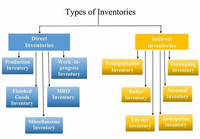 Inventories Types Notes Direct