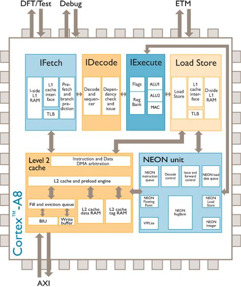 Embedded Insights - Embedded Processing Directory - ARM ...