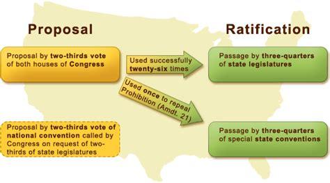 amendment procedure  usa constitution  law study