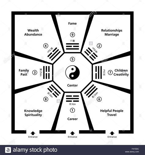 Feng Shui Room Classification With Baguas Exemplary Room