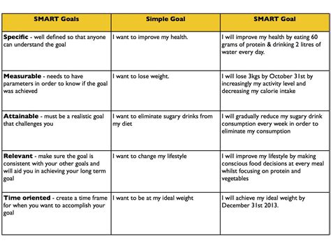 Examples Of Smart Goals  Template Business
