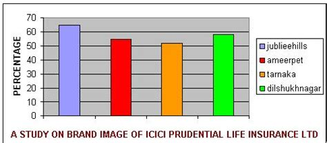 Home › icici prudential life insurance company limited. A Study on Brand Image of ICICI Prudential Life Insurance Ltd MBA Project - 1000 Projects