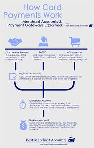 What Is A Merchant Account  U0026 How Do They Work