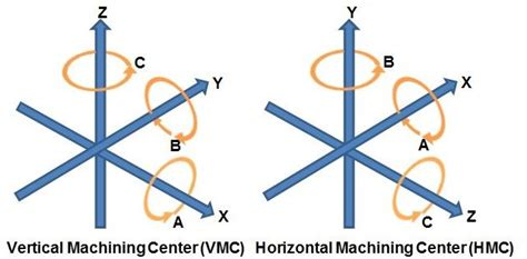 Cnc Machine Axi Diagram by Machining Kiebort Quality Products Inc