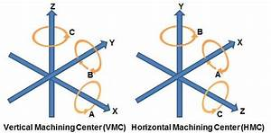 Machinery Basics  What Are The Axes In 5
