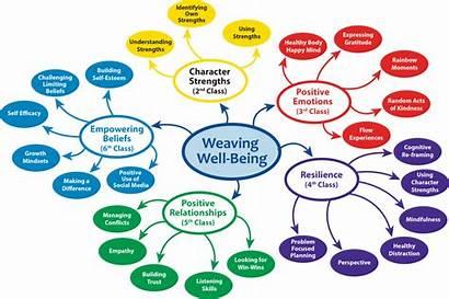 Mindmap Mental Health Being Well Positive Wellness