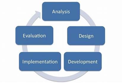 Addie Instructional Learning Technology Theory Program Educational