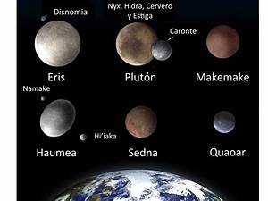 Planets of the Solar System and the International ...