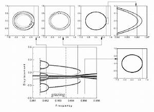 Numerical Bifurcation Diagram Showing The Response Of The