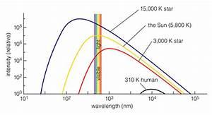 A continuous spectrum has a specific shape, sometimes ...