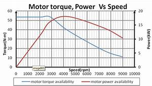 Graph Representing Motor Torque  Power Vs Speed