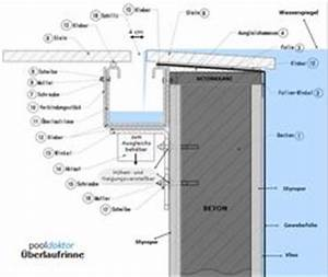 Rigole Selber Bauen : lautner pool knife edge original pool pinterest ~ Lizthompson.info Haus und Dekorationen