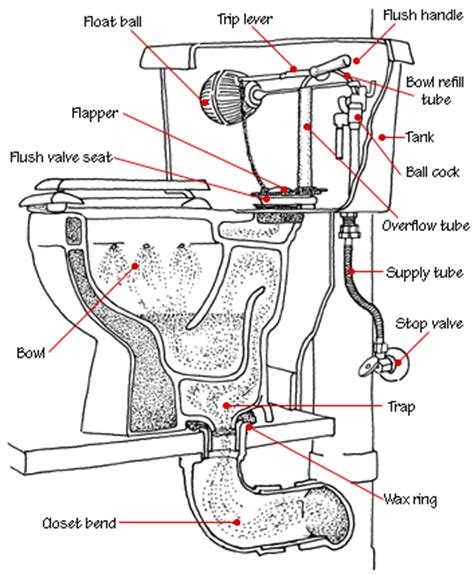Slow Running Sink how to fix a toilet