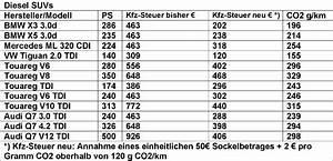 Steuer Traktor Berechnen : absurde kfz steuerreform besitzer ps starker diesel gel ndewagen zahlen k nftig weniger nrhz ~ Themetempest.com Abrechnung