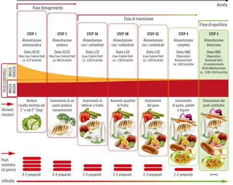 alimenti piu proteici dimagrire cibi proteici