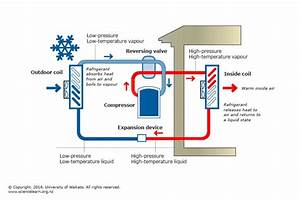 Household Heat Pump Operation