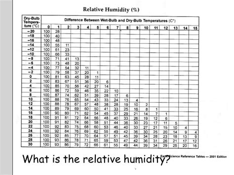 relative humidity chart in celsius woodworkers source