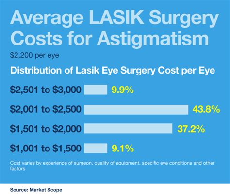 Large union groups may also cover a rather large portion of the cost of prk or lasik eye surgery. Does Insurance Cover Lasik ~ news word