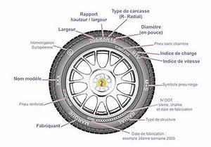 Indice De Vitesse Pneu : les fonctions d 39 un pneu 4x4 ~ Medecine-chirurgie-esthetiques.com Avis de Voitures