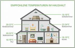 Optimale Luftfeuchtigkeit Im Schlafzimmer : das raumklima ideal einstellen tipps bei wellsana ~ Watch28wear.com Haus und Dekorationen