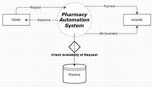 Pharmacy Management System Php Project