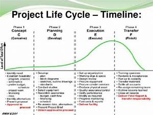 Pmi Lifecycle Phases Pictures To