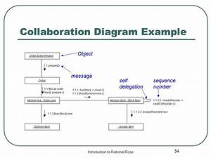 Uml diagram composition choice image how to guide and refrence collaboration diagram rational software architect choice image how to guide and refrence ccuart Image collections