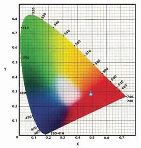 How To Measure Color Differences