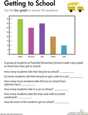 3rd grade math worksheet bar graphs bar graph getting to school worksheet education
