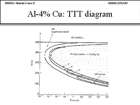Diagram For Aluminum by Al 4 Cu Ttt Diagram