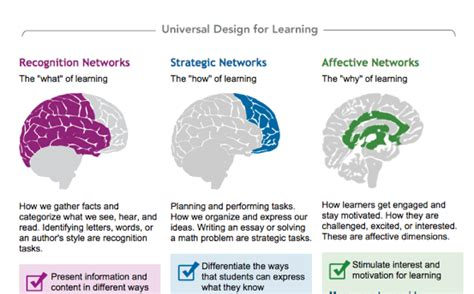 universal design for learning implementing universal design for learning