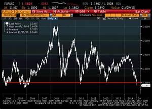 Eur Usd Bloomberg Currency Exchange Rates