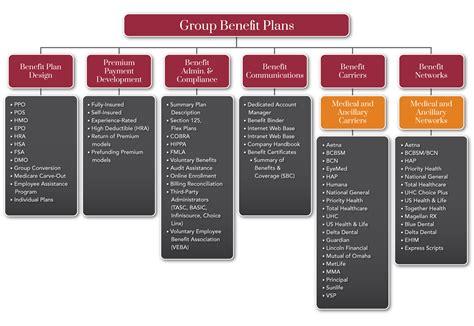 group benefit plans cornerstone benefit plans